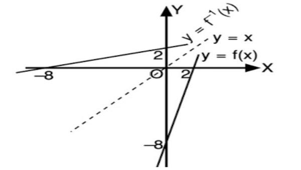 Gambar Grafik dari Fungsi f(x) = 4x - 8