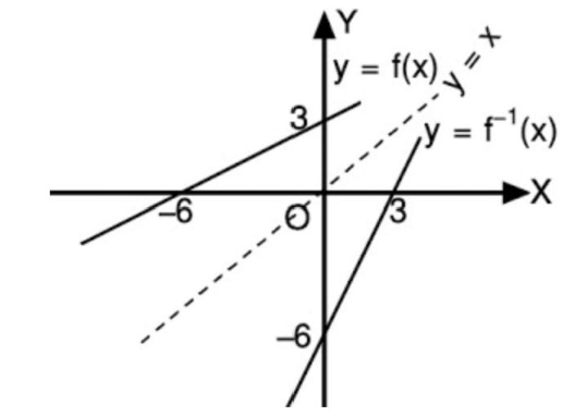 Gambarlah Grafik dari Fungsi-fungsi Berikut
