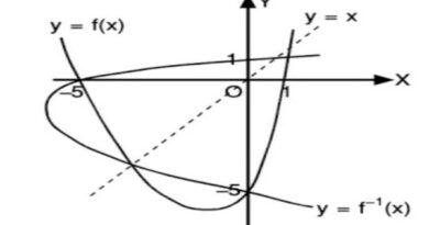 Gambarlah Grafik dari Fungsi