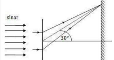 Seberkas Sinar Monokromatis dengan Panjang Gelombang 5.000 Å